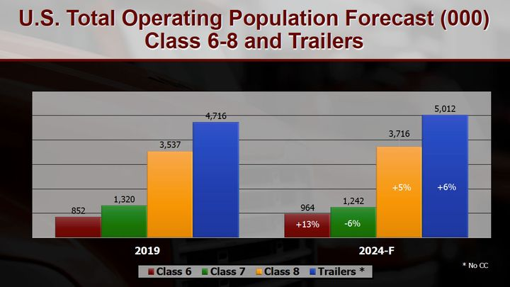 As the operating population of vehicles increases, so do heavy-duty vehicle parts sales.  - Credit: MacKay and Co.