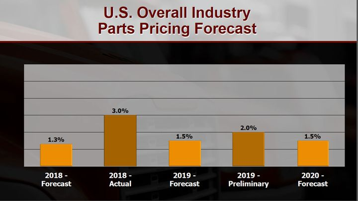 Expect aftermarket truck parts prices to rise.