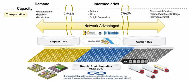 Trimble said its acquisition of Kuebix will allow it to break down the silos in the supply chain.  - Graphic: Trimble Transportation