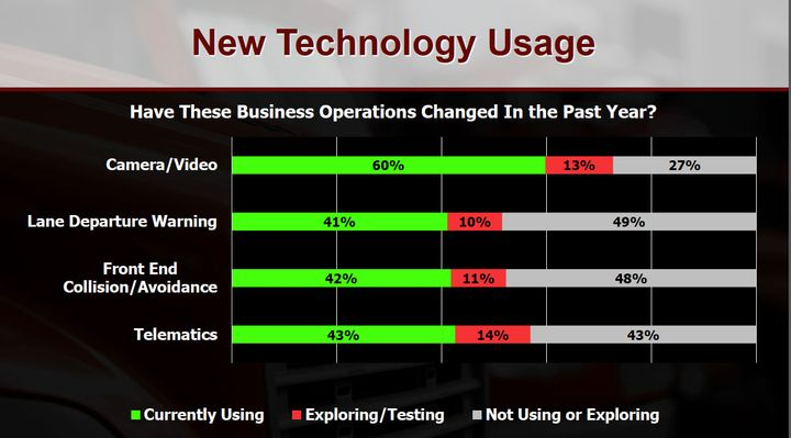 New technology usage is one of the factors that will affect the truck aftermarket.
