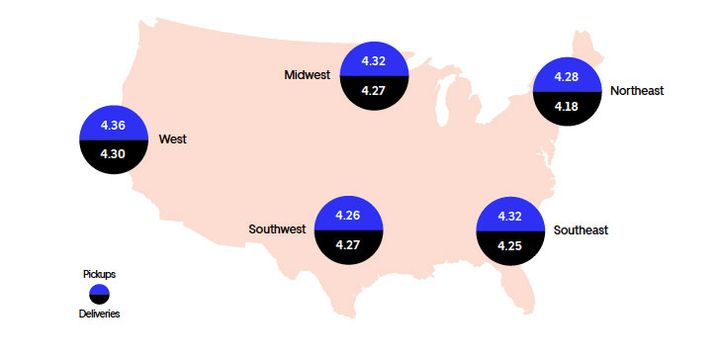 The West rated highest for both pickups and deliveries. The Southwest ranked lowest for pickups, while the Northeast ranked lowest for deliveries.