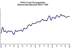Truck Tonnage Index Pegs Year-Over-Year Increase in January