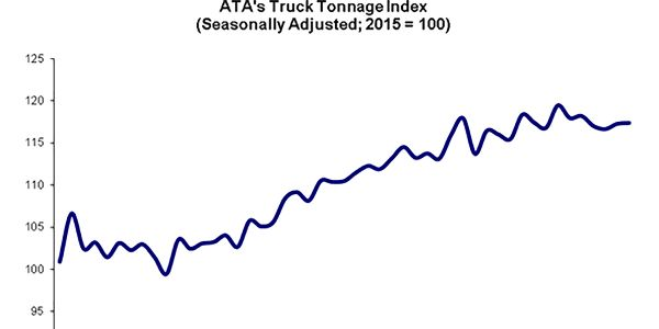 The advanced seasonally adjusted For-Hire Truck Tonnage Index rose 0.1% in January after rising...