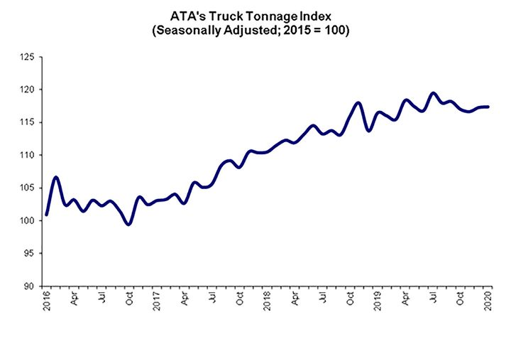 The advanced seasonally adjusted For-Hire Truck Tonnage Index rose 0.1% in January after rising 0.5% in December. - Source: ATA
