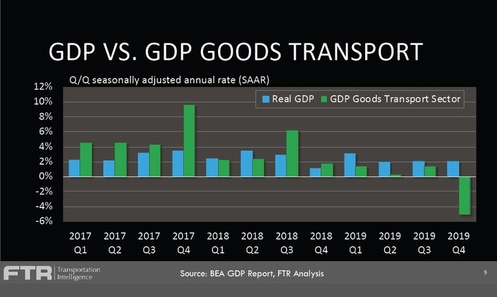What FTR calls the Goods Transport Sector, the portions of GDP that affect truck freight, performed vastly differently from overall GDP in the last few quarters.