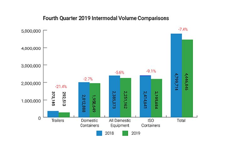 Total intermodal volumes dropped 7.4% year-over-year in the fourth quarter of 2019, according to IANA. - Source: IANA