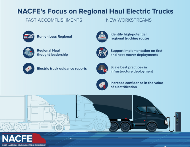 Some of the first research will involve identifying regional trucking routes with a high potential for electrification. - Image: NACFE