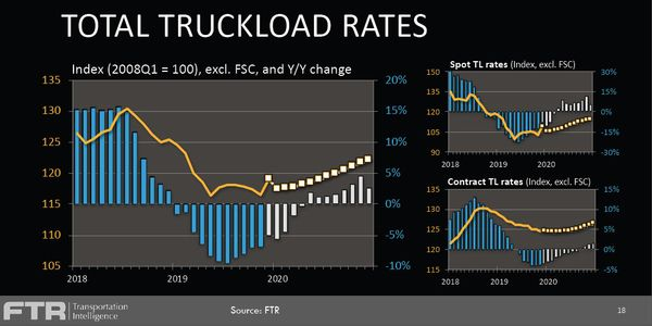 FTR's truckload rate forecast for 2020 is for slight growth.