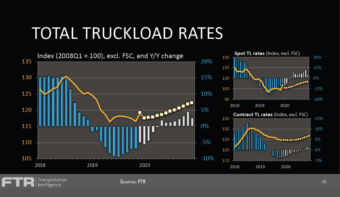 Growth in Truck Freight, Rates to be Slight in 2020: FTR