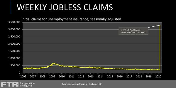 A total of 3.3 million people recently filed unemployment claims for the first time, compared to...