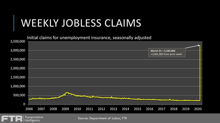 A total of 3.3 million people recently filed unemployment claims for the first time, compared to the Great Recession, when the U.S. unemployment claims peaked around 500,000. - Source: FTR, U.S. Department of Labor