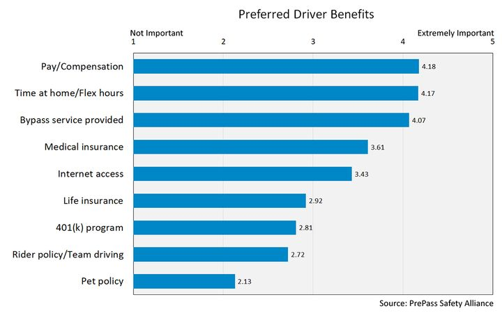 "A recent PrePass survey shows that the top driver benefit response was ""driver pay/compensation"" with an average score of 4.18. - Source: PrePass Safety Alliance"