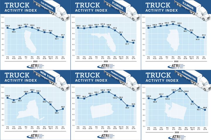 Data from the American Transportation Research Institute shows the effects the COVID-19 outbreak has had on truck activity. - Source: ATRI