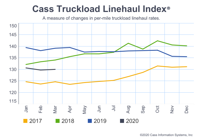 The Cass Truckload Linehaul Index is a measure of changes in per-mile linehaul rates.  - Image: Cass