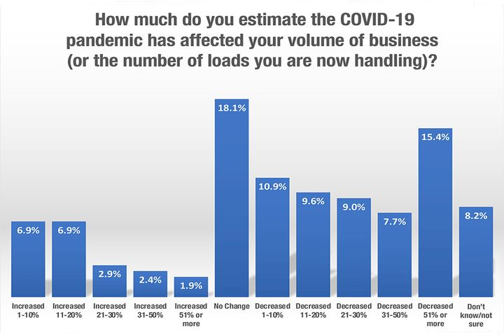 About 21% of the fleets surveyed have seen some type of increase in the number of loads they are handling since the COVID-19 outbreak began. - Source: HDT/Bobit Business Media