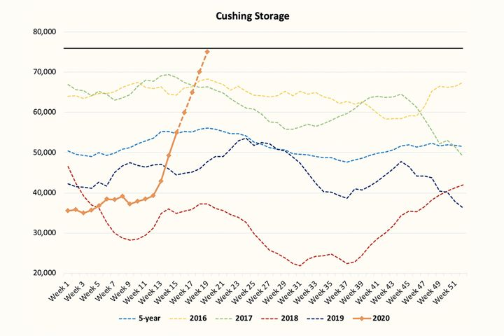 The Cushing, Oklahoma, oil storage facility, the largest in the country, its reaching its limit.