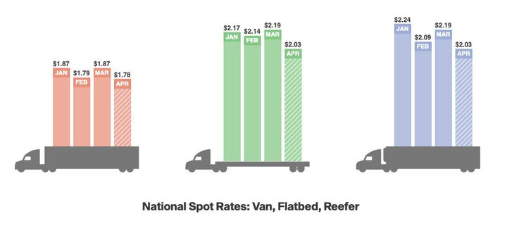 Spot rates are down significantly the first two weeks of April.  - Image: DAT Solutions