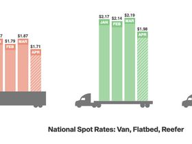 Freight Rates Plummet, Small Fleets Struggle