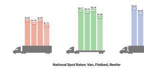 Freight Rates Plummet, Small Fleets Struggle