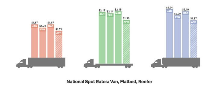 Spot rates continue to fall for vans, reefers, and flatbeds, and declining load-to-truck ratios signal that a rebound is not happening just yet. The weak freight market reflects the economic malaise due to coronavirus-related shutdowns and historically low oil prices.