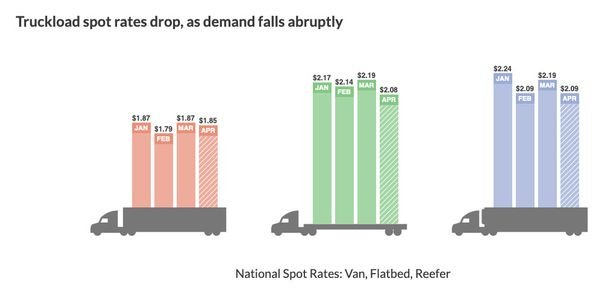Spot freight demand that rose in March has fallen sharply the first week of April.