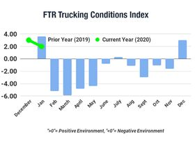 FTR: Don't Look for Positive Trucking Conditions Again Until 2021