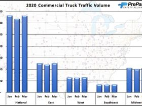 March Truck Traffic Still Strong, says PrePass