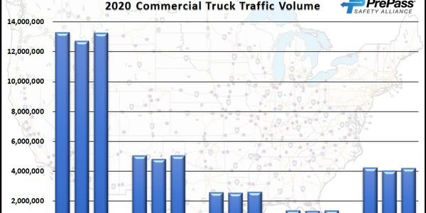 Data from PrePass showed truck traffic remained strong in March as COVID-19 relief freight...