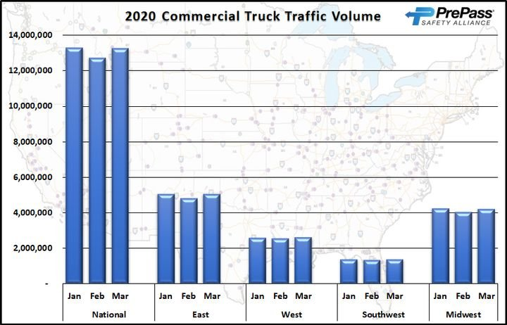 Data from PrePass showed truck traffic remained strong in March as COVID-19 relief freight outweighed loss in freight in other areas.