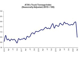 April Truck Tonnage Takes a Dive, 11.3% Below Last Year