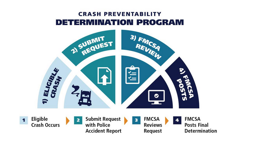 Non-Preventable Crashes Will No Longer Be Counted Against Trucking Companies