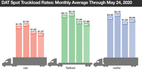 Re-Opening Measures Positively Affect Truck Freight, Rates
