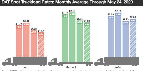 Rates are improving, but theyr'e still not back to where they were even in April, except for...