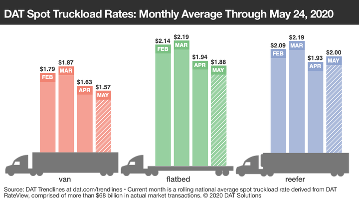 Rates are improving, but theyr'e still not back to where they were even in April, except for refrigerated freight.