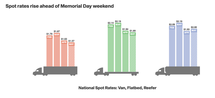 Rates are improving, but theyr'e still not back to where they were even in April, except for refrigerated freight.  - Graph: DAT Solutions