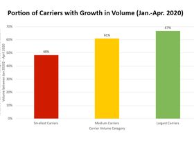 Research: Large Carriers Seeing Biggest Volume Increases