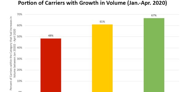 According to recent research, large carriers saw the highest growth in volume between January...