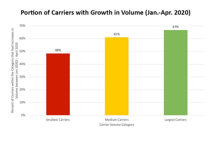 According to recent research, large carriers saw the highest growth in volume between January and April of this year. - Source: FourKites