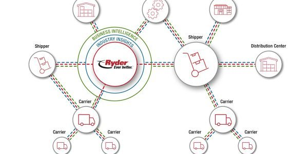 Ryder Digital Platform Improves Supply Chain Communication