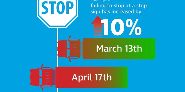 According to Teletrac Navman, there has been a 10% increase in failures to stop at stop signs...