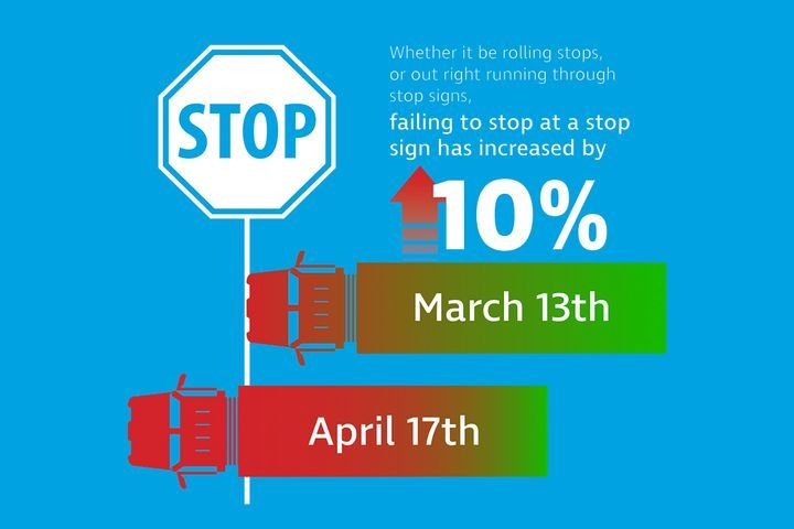 According to Teletrac Navman, there has been a 10% increase in failures to stop at stop signs since the pandemic lockdown began. - Image: Teletrac Navman