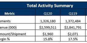 First Quarter Revenue, Margins Dropped for Brokers, 3PLs