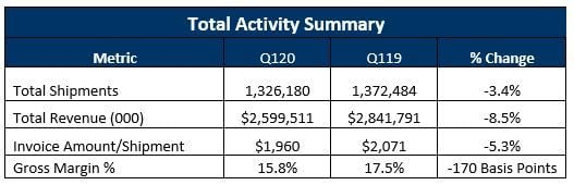 First-quarter 2020 numbers from TIA were indicating a slide toward recession, even before the effects of the pandemic hit the economy.