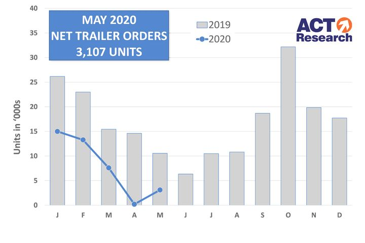 While May saw significant improvement over April, trailer orders were still down 71% from 2019. - Source: ACT Research