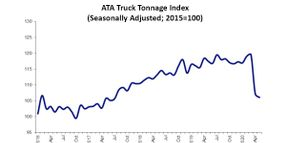 ATA Truck Tonnage Index Slightly Dropped in May, Still Far Below 2019 Numbers