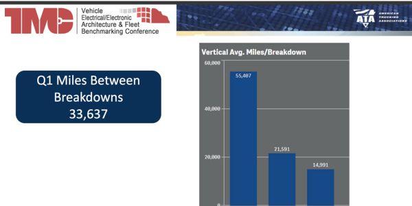 Fleets averaged 33,637 miles between breakdowns in Q1, but LTL fared best.