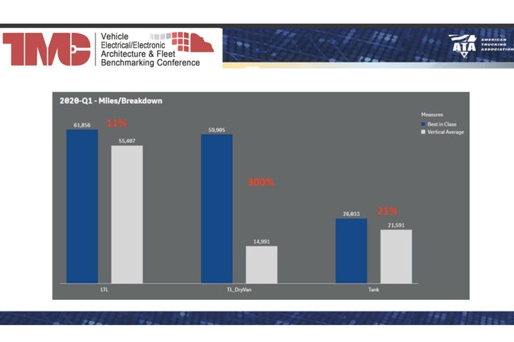 Miles between breakdowns vary by industry segment. - Source: ATA/TMC