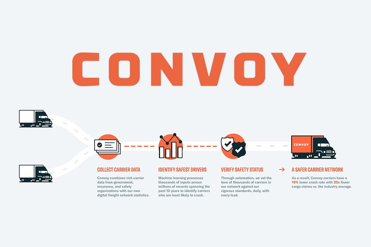 Convoy Identifying Safer Carriers Through Machine Learning, Automation
