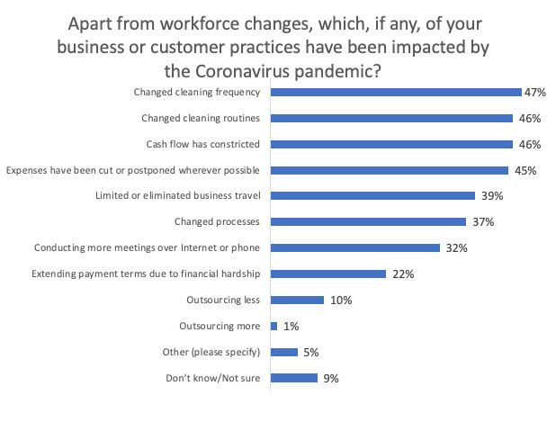 Cleaning changes were the most common non-workforce-related practice reported.