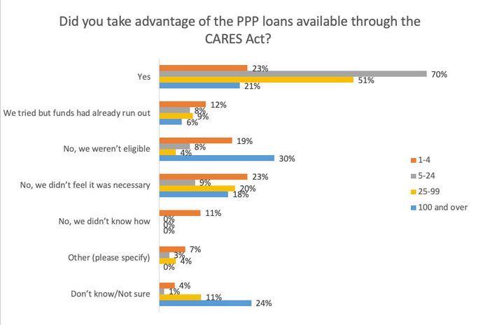 Fleet size played a role in whether companies took advantage of the PPP program.